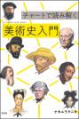 チャートで読み解く美術史入門 【電子有】
